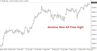 Livecharts Co Uk Market Charts Dow Dow Jones Index Hits New All Time High As Fed Prepares To