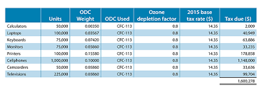 What Do Electronics Importers Need To Know About The Odc
