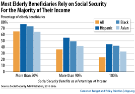 Social Security Chart How To Shore Up Social Security Center On Budget And