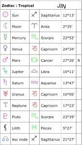 Birth Sign Chart Bts Natal Chart Tumblr