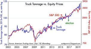 Another Look At Truck Tonnage Seeking Alpha