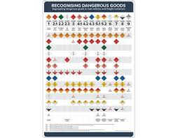 Segregation Of Dangerous Goods Storage Chart 60 Studious Hazmat Segregation Chart