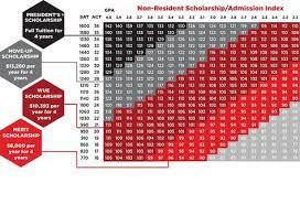 University Of Utah Scholarship Chart Non Resident Scholarship Admission Index Suu Chart