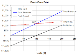How To Make A Break Even Analysis Break Even Analysis Template Formula To Calculate Break Even Point