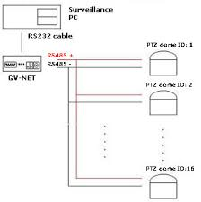 gv net to ptz the wiring diagram on the left shows an overview of the devices connection in general all ptz cameras can be connected to one single rs485 cable