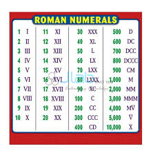 Number Numerals Chart Roman Numeral Chart India Roman Numeral Chart Manufacturer