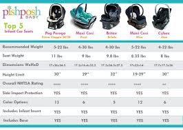 Car Seat Comparison Chart I Went Cheap On My Infant Carseat Because I Thought They