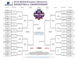 women s ncaa tournament 2018 scores results