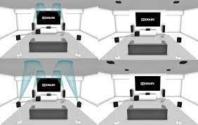 Hoparlörleri Ev Sinema Sistemime Nasıl Konumlandırırım? - 2021