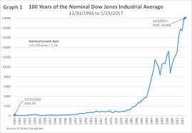 What Dow 20 000 Looks Like In Inflation Adjusted Terms R