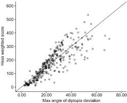 A New Interpretation And Quantitative Method For Diplopia