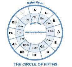 Ukulele Theory The Circle Of Fifths