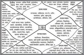 Learn To Read Kundli Chart Ashtkoot Gun Chart With Manglik Dosh Compatibility In Rani