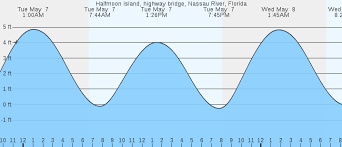 32 Up To Date Messick Point Tides