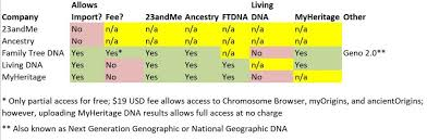 Dna Do Over Downloading And Uploading Your Dna Test Data