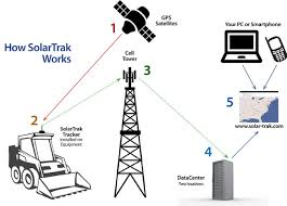 How Gps Works How Solartrak Gps Equipment Tracking Software Works Free Demo