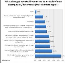 National Association Of Realtors Reports On Trid Survey