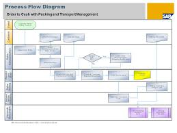 Account Receivable Process Flow Chart Ppt Cash Management Process Flow Chart In Sap