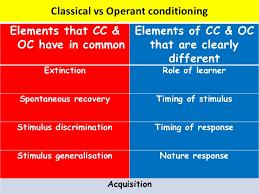 classical vs operant conditioning classical vs operant conditioningelements that cc elements of cc oc oc have in common