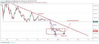 Bump And Run Reversal Pattern Bitcoin Bottoming Out For