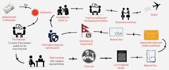 Nepal Manpower Agency A Leading Manpower Recruitment
