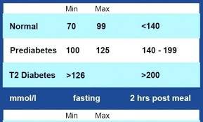 Diabetes Blood Sugar Levels Chart Uk Fasting Blood Sugar Levels Chart Canada Bedowntowndaytona Com
