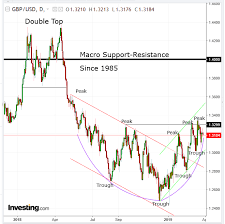 Sterling Chart Chart Of The Day Sterling Could Rally As Resilience To