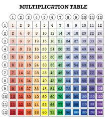 Multiplication Chart To 30 5 Rainbow Multiplication Tables For Kids Fun Math