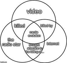 Venn Diagram Meme Venn Diagram Memes Gifs Imgflip