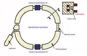 accelerators for societyacc synchrotron schema jpg
