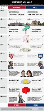 best ideas about ivy league schools ivy league yale which ivy league school is really the best infographic