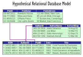 Relational Data Modelling Xml Matters 8 Xml And Data Models Hierarchical Relational And