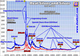 Silver Real Time Chart Jse Top 40 Share Price
