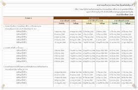 ระบบทะเบียนและประเมินผล มหาวิทยาลัยเทคโนโลยีสุรนารี