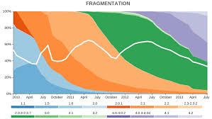 Android Fragmentation Chart Android Fragmentation As Seen By The Open Signal Team