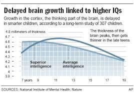 Brains Of Smart Kids Develop Later Health Childrens