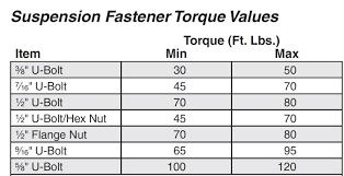 Lug Nut Torque Chart 2012 Lug Nut Torque Chart Lug Nut Torque Spec Camaro5 Chevy