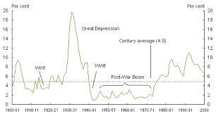 Australia Unemployment Rate Chart Article 2 Australias Century Since Federation At A Glance