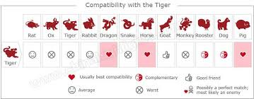 The Year Of The Tiger Chinese Zodiac Chinese Zodiac Signs