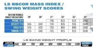 What Pros Wear Louisville Slugger Select 719 Bat Review