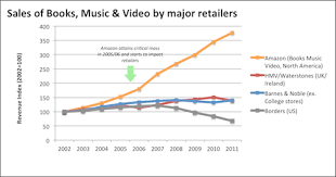 Official Uk Book Sales Chart Books Mv Sales Index Business In The Digital Era
