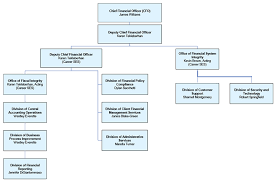 Department Of Finance Organisation Chart About Us U S Department Of Labor