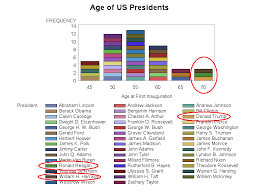 Truman Presidency Chart A Graph For Trump Our Oldest President Sas Learning Post