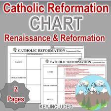 Catholic Reformation Chart World History