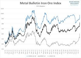 Iron Ore Price Chart Today Iron Ore Prices Surge To Multi Year Highs Business Insider