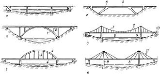 Большепролетный висячий мост новой конструкции АРХИТЕКТОР