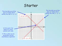 solving simultaneous equations graphically powerpoint and worksheet for ks3 4 maths