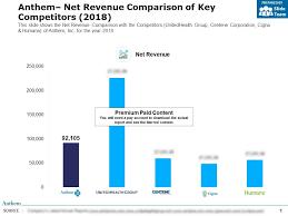 Anthem Net Revenue Comparison Of Key Competitors 2018