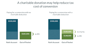 9 Ways To Reduce Your Taxable Income Fidelity Charitable