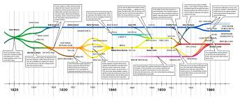 Political Party Chart A Brief History On American Political Parties